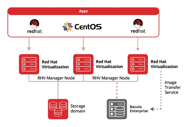 Red Hat Virtualization (RHEV) Backup Software
