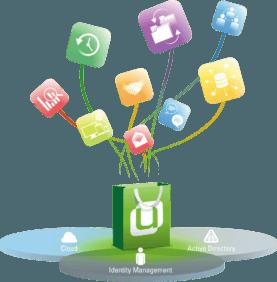 Univention_as_aplatform