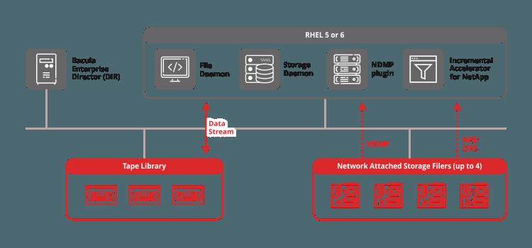 Synology backup architecture