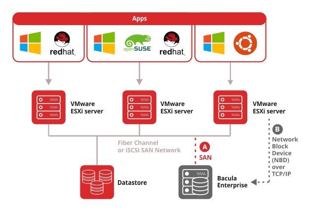 VMware backup solution