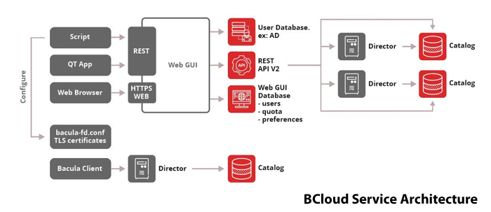 Bacula BCloud Service GUI