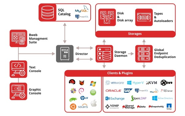 data backup and recovery system architecture