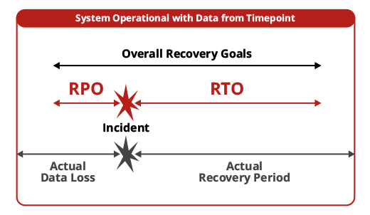 RTO and RPO in backup and recovery