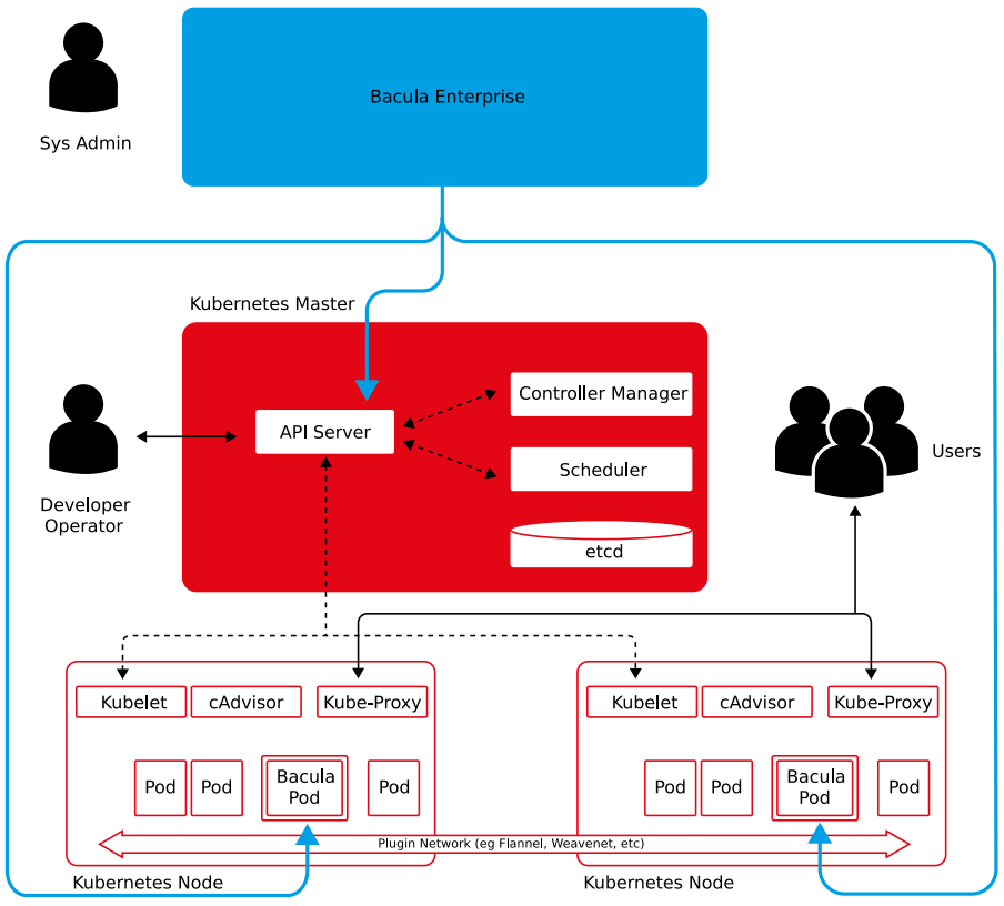 Example of how Bacula Enterprise integrates with Kuberbetes